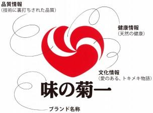 菊池食品工業ロゴマーク(ウォームハート)の説明図。品質情報・健康情報・文化情報を表しています。