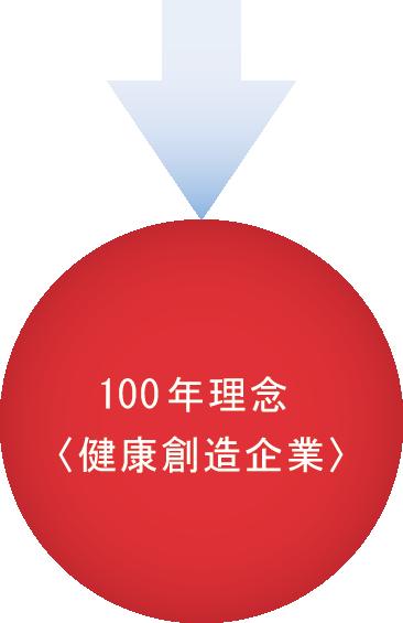 100年理念<健康創造企業>